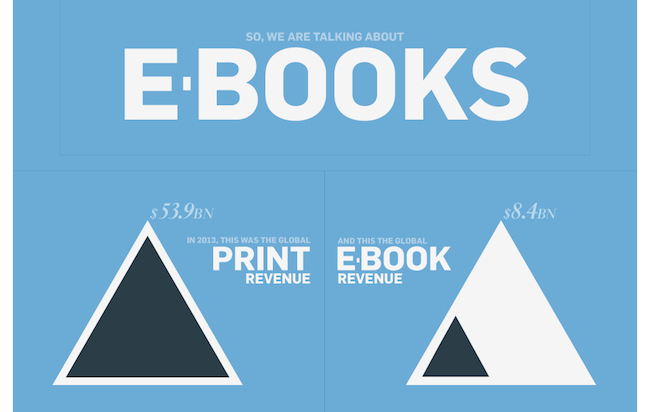 Ebook Revenue is only 8 Billion