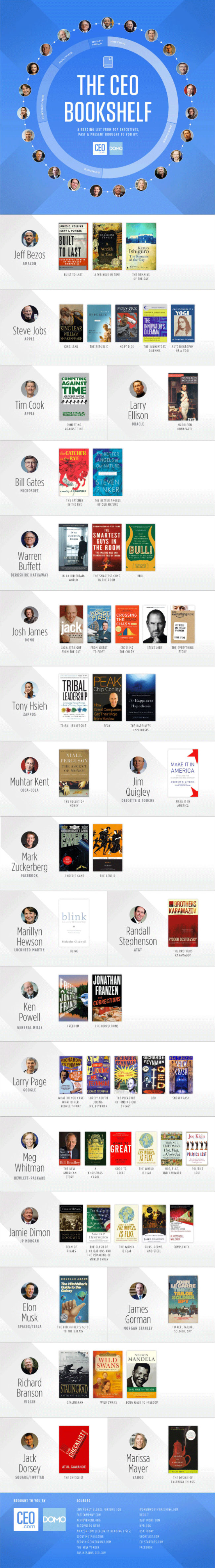 The CEO Bookself - What do CEOs read?