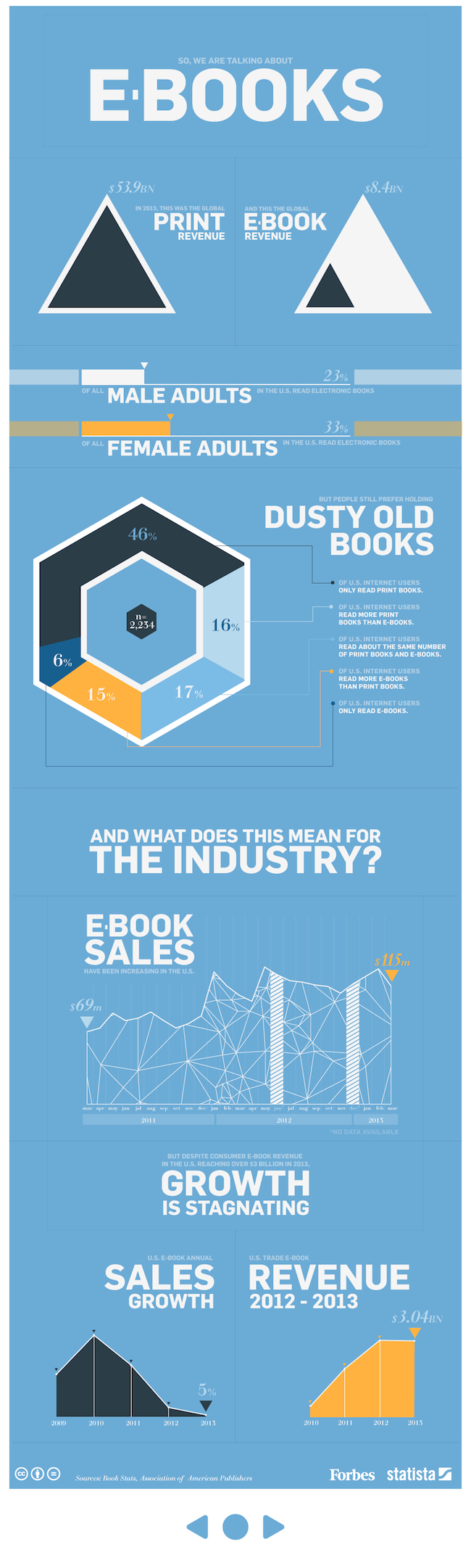 The E-Book Industry Infographic
