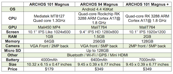 Archos 101 Magnus 94 Magnus Technical Spec Comparison